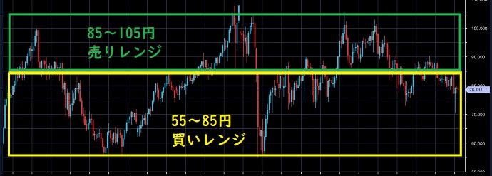 豪ドル/円のレンジ設定