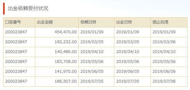 gemforex出金履歴