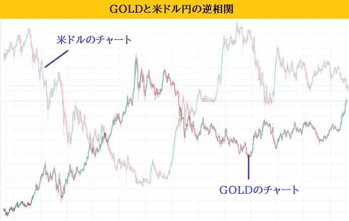 GOLDと米ドルの逆相関