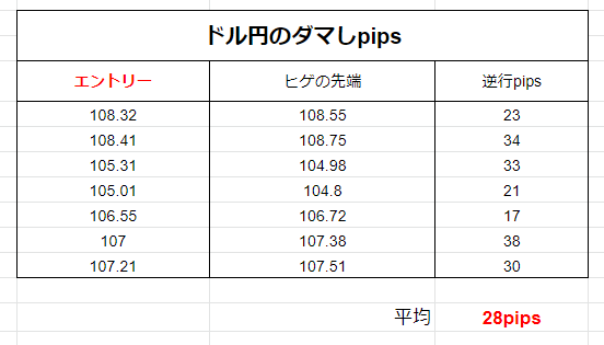 ダマシの計算例