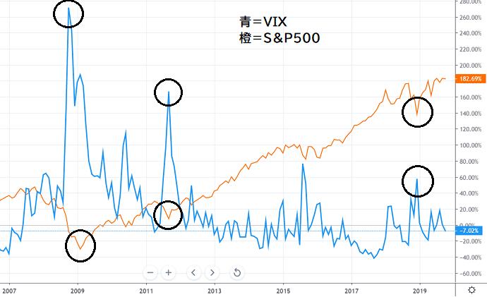 VIX指数とS&P500の逆相関図
