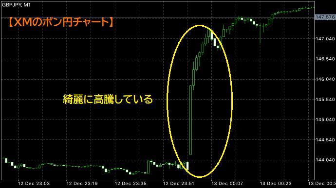 XMのポン円チャート